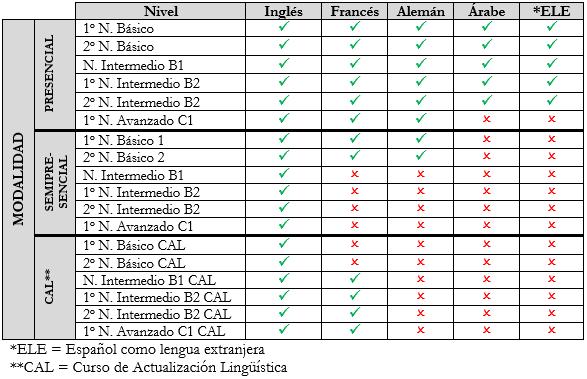 Enseñanzas en EOI Granada 2018-2019