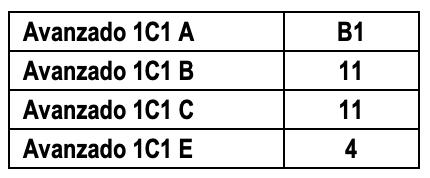 Fechas Inglés Avanzado 1 C1