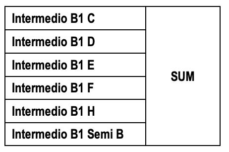 Promoción Inglés Intermedio B1 Orales